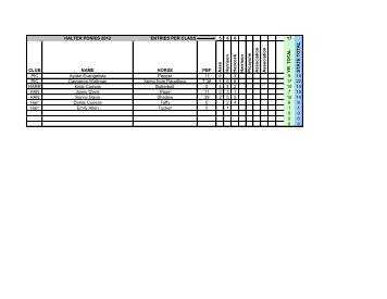 HALTER PONIES 2012 ENTRIES PER CLASS 5 6 6 17 CLUB ...