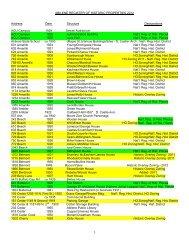 Abilene Register of Historic Properties - City of Abilene, Texas