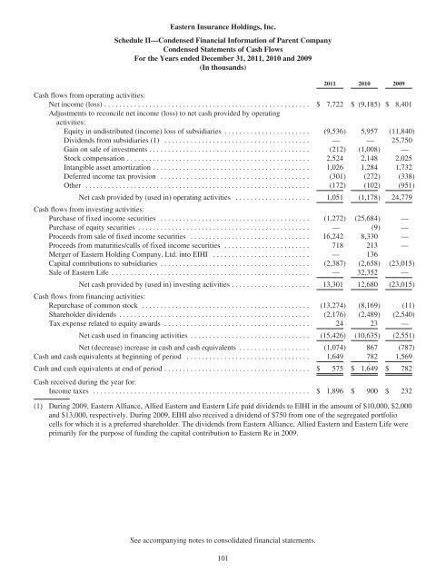 Annual Report 2011 - SNL Financial