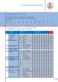 Magnetkreiselpumpen - SONDERMANN Pumpen + Filter GmbH ... - Seite 7