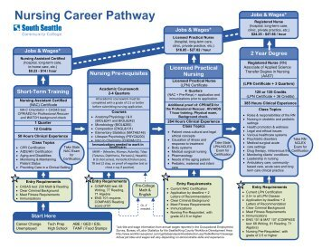 Auto Tech Career Pathway Map & Program of Study - South Seattle ...