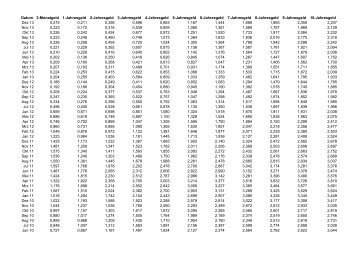 Zinssätze der Basiswerte - Sparkasse Zollernalb