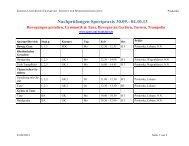 Hinweis zu den Nachholprüfungen vor Beginn des WS 13/14