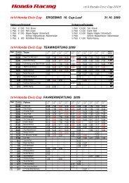 Ergebnis tv14 Honda Civic Cup/Sportpokal (PDF) - Sport Auto