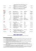 RECORD ITALIANI RECORD ITALIANI - DONNE - Sportolimpico.it - Page 2