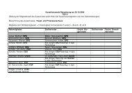 Konstituierende Ratssitzung am 29.10.2009 TOP 9 (Bildung der ...