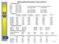 Wirtschaftsstrukturdaten für 2012 - Sprockhövel