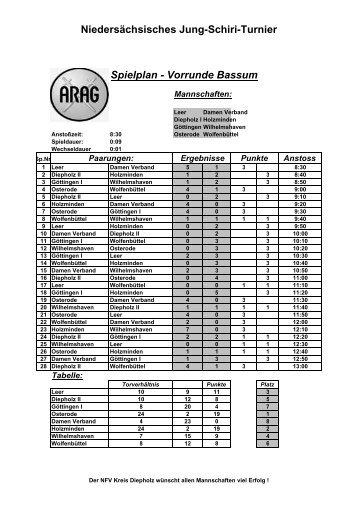 Tabellen und Ergebnisse - NFV Kreis Uelzen