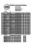 Tabellen und Ergebnisse - NFV Kreis Uelzen - Page 4