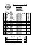 Tabellen und Ergebnisse - NFV Kreis Uelzen - Page 6