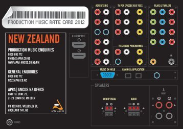NEW ZEALAND - APRA