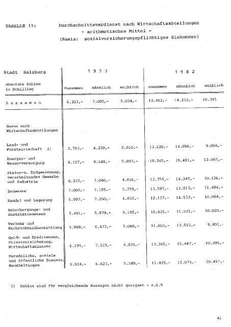 Löhne und Preise in der Stadt Salzburg