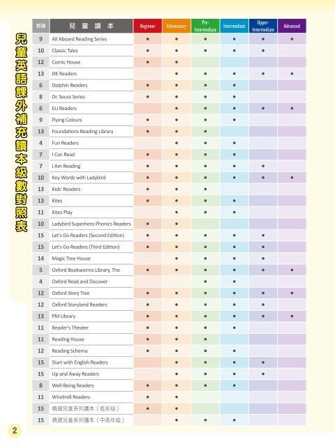 兒童英語課外補充讀本級數對照表