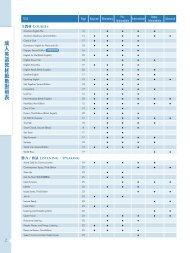 成人英語教材級數對照表
