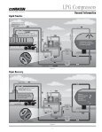 Sales Catalog for LPG Compressors - Corken - Page 7