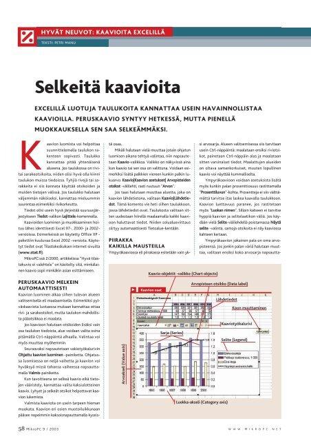 Selkeitä kaavioita - MikroPC