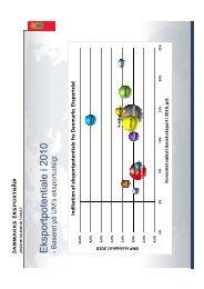 E ksportpotentiale i 2010