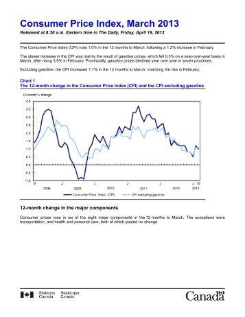 Consumer Price Index, March 2013
