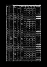FINAL RESULTS LA RUTA 2010 - Bikecr.com