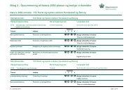 Bilag 2 - Opsummering af Natura 2000-planen og mulige virkemidler