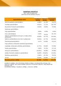 Finanšu rādītāji par 2010.gada 3.ceturksni - Baltikums - Page 5
