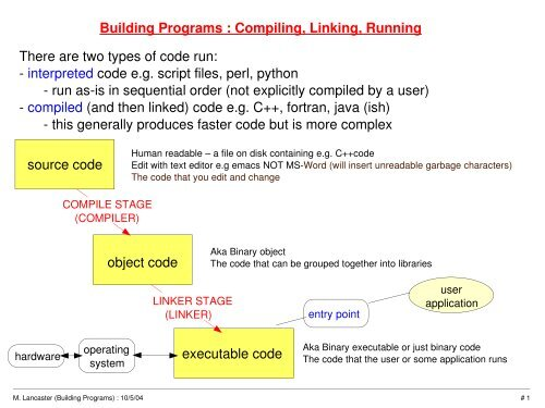 Building Programs : Compiling, Linking, Running source code