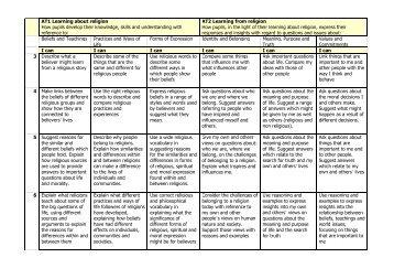to view RS Key Stage 3 Level Descriptors - St Marylebone School