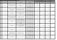 Lista contractelor semnate pana la 30.11.2009 - STP Sud Est