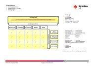 Strukton Rail organogram (Duits)