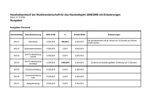 HH 08-09+Erläuterungen-081031 - Universität Potsdam