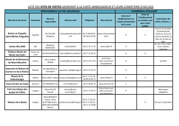 liste des adhérents Sites de visite - Vacances en Auvergne