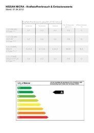 NISSAN MICRA - Kraftstoffverbrauch & Emissionswerte