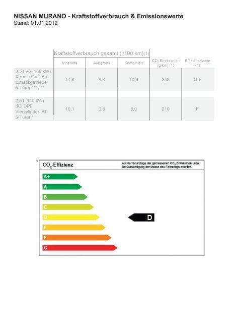 NISSAN MURANO - Kraftstoffverbrauch & Emissionswerte