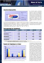 NEWS & FACTS - Südwest Finanz Vermittlung Aktiengesellschaften