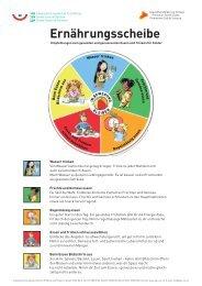 Factsheet Ernährungsscheibe