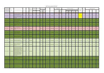 2007-2013 m. projektai 2011.10.03