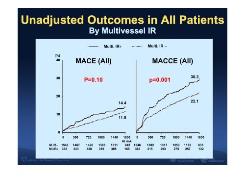 Impact of Angiographic Complete ... - summitMD.com