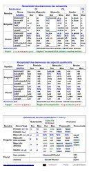 Récapitulatif des désinences des substantifs Déclinaison D1 D2 D3 ...