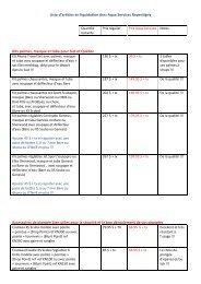 Spéciaux en vigueur / liquidation - aqua services
