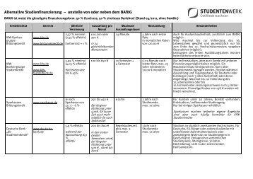 Alternative Studienfinanzierung – anstelle von oder neben dem BAföG