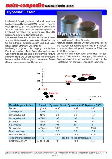 Dyneema (Spectra) Hochmodulfasern - Suter Swiss-Composite Group