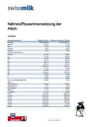 Nährstoffzusammensetzung der Milch - Swissmilk
