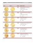 reproductions des pieces commemoratives suisses en or - Swissmint - Page 3