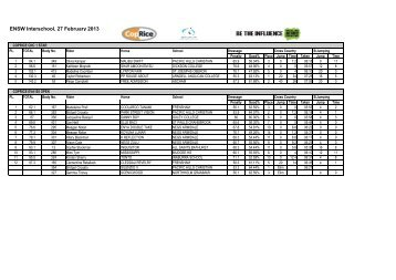 Coprice Eventing Results - Equestrian - NSW