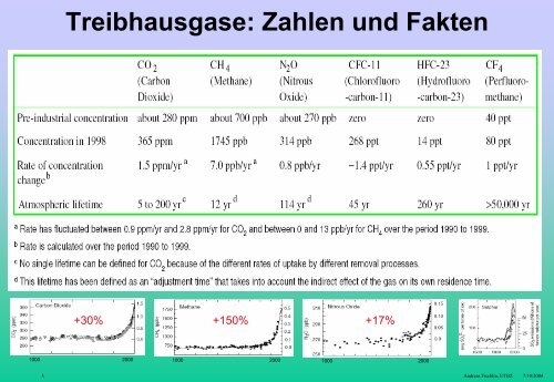 Senken - Terrestrial Systems Ecology - ETH Zürich