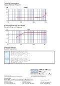 1.12 KST94B.100 Tastspitzen-Beschleunigungsaufnehmer Probe ... - Seite 2