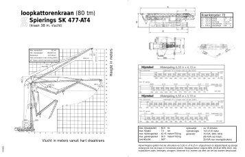 loopkattorenkraan (80 tm) Spierings SK 477-AT4