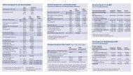 Rentenversicherung, aktuelle Daten 2011 - Soziale Sicherheit