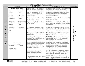 pacing guide math kindergarten gaston county schools rh yumpu com jefferson county schools pacing guide Kindergarten Pacing Guide