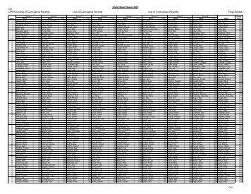 SWC Scores 2010 No Macros - Rcsoaring.com